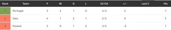Nations League, Bồ Đào Nha - Ba Lan: Ba điểm cho chủ nhà (Mới cập nhật) ảnh 5