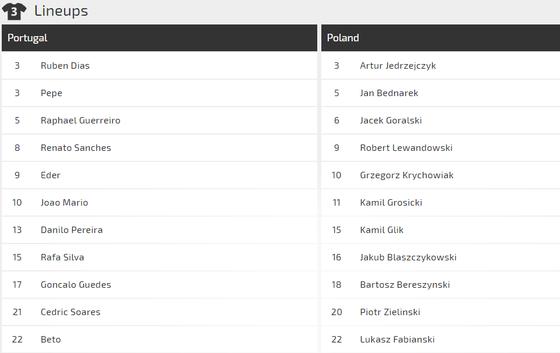Nations League, Bồ Đào Nha - Ba Lan: Ba điểm cho chủ nhà (Mới cập nhật) ảnh 2