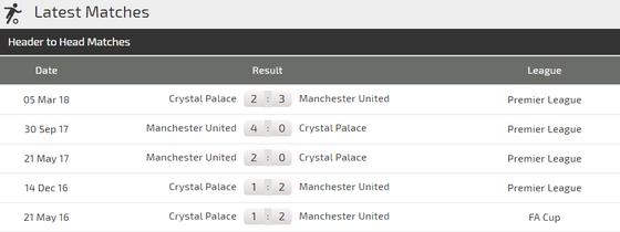 Man United - Crystal Palace: Quỷ đỏ sẽ lại thắng nhọc ảnh 3