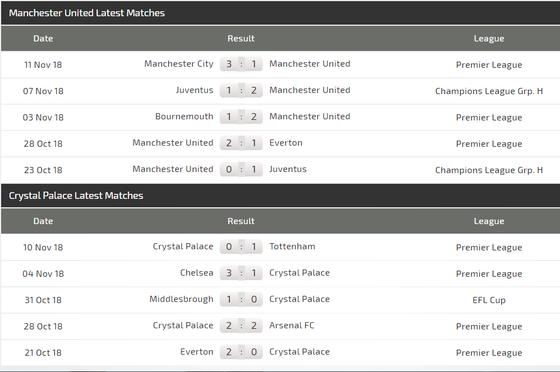 Man United - Crystal Palace: Quỷ đỏ sẽ lại thắng nhọc ảnh 4