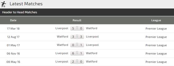 Watford - Liverpool: Xao lãng vì cúp châu Âu ảnh 4