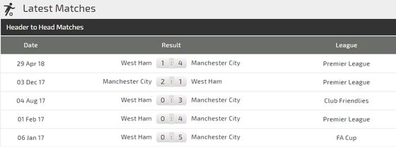 West Ham - Manchester City: Chờ đợi cơn mưa bàn thắng ảnh 3