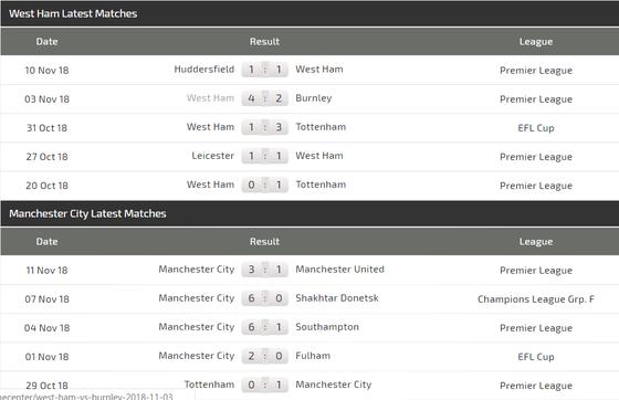 West Ham - Manchester City: Chờ đợi cơn mưa bàn thắng ảnh 4