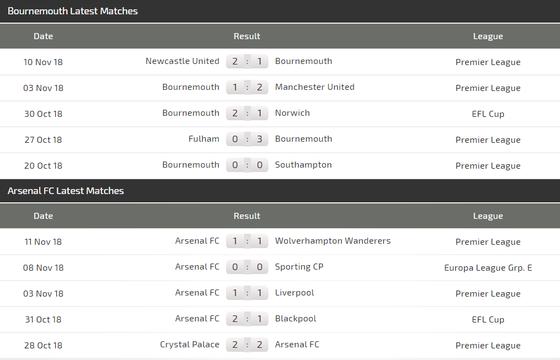 Bournemouth - Arsenal: Đòn sát thủ của Mesut Oezil ảnh 4