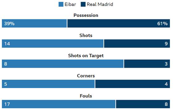 Real Madrid thua sốc Eibar 0-3: Ngày hôm qua đâu rồi! ảnh 1