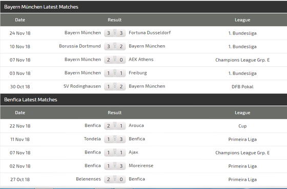 Bayern - Benfica: Hùm xám dạo mát ở Allianz Arena  ảnh 5