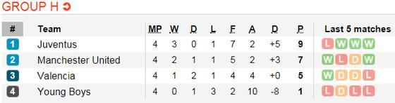 Manchester United - Young Boys: Săn tìm bàn thắng ảnh 7
