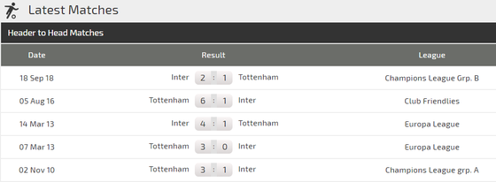 Tottenham - Inter Milan: Trò chơi cân não của Luciano Spalletti ảnh 4