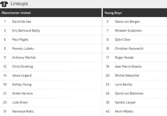 Manchester United - Young Boys: Săn tìm bàn thắng ảnh 3
