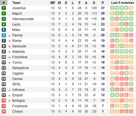 Fiorentina - Juvenrtus: Ronaldo sẽ lại tỏa sáng ở Franchi ảnh 5