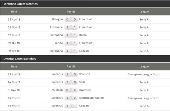 Fiorentina - Juvenrtus: Ronaldo sẽ lại tỏa sáng ở Franchi ảnh 4