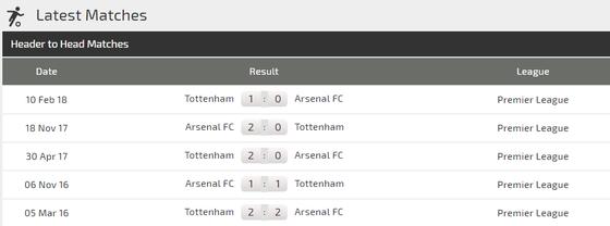 Arsenal - Tottenham: Máu lửa trận derby London ảnh 3