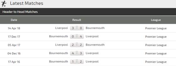 Bournemouth - Liverpool: Căng thắng trên sân khách ảnh 3