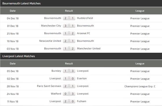 Bournemouth - Liverpool: Căng thắng trên sân khách ảnh 4