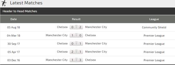 Chelsea - Man City: Đại chiến ở Stamford Bridge ảnh 4