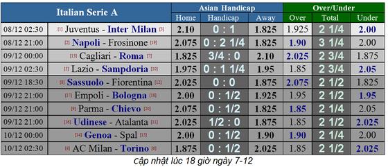 Juventus - Inter Milan: Nerazzurri quyết làm viên gạch cản đường ảnh 1