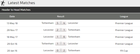 Leicester City - Tottenham: Coi chừng Cáo xơi Gà! ảnh 4