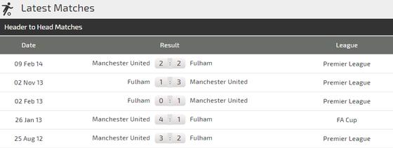 Manchester United – Fulham: Quỷ đỏ ghi bàn thả ga! ảnh 4