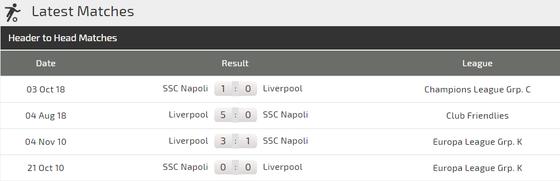 Liverpool - Napoli: Cuộc chiến sống mái giữa Klopp và Ancelotti ảnh 5
