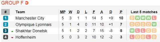 Manchester City – Hoffenheim: Quyết thắng ở Etihad ảnh 3