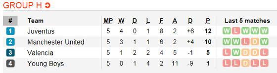 Valencia - Manchester United : Tranh giành ngôi nhất bảng ảnh 3