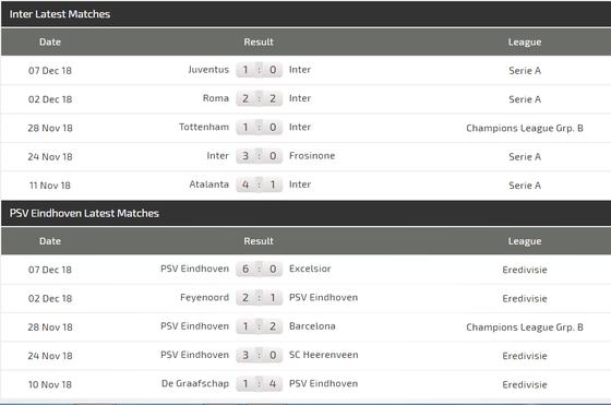 Inter Milan - PSV Eindhoven: Chiến thắng cho chủ nhà  ảnh 6