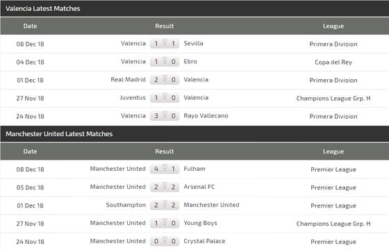 Valencia - Manchester United : Tranh giành ngôi nhất bảng ảnh 6