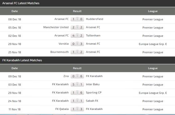 Arsenal - FK Qarabag: Dự bị lập công ảnh 2