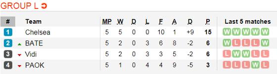 Fehervar Videoton - Chelsea: Chia điểm trên sân khách ảnh 5