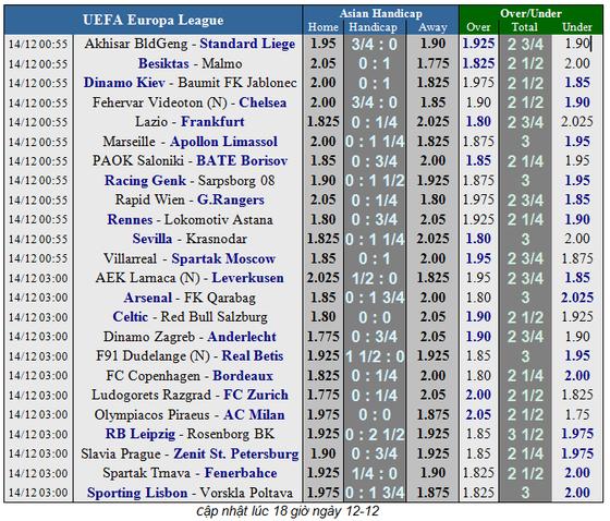 Arsenal - FK Qarabag: Dự bị lập công ảnh 6