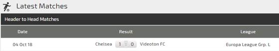 Fehervar Videoton - Chelsea: Chia điểm trên sân khách ảnh 3
