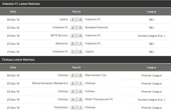 Fehervar Videoton - Chelsea: Chia điểm trên sân khách ảnh 4