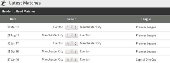 Manchester City – Everton: Màu xanh chiến thắng ảnh 2