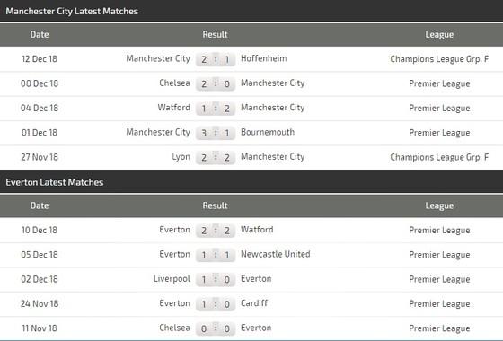 Manchester City – Everton: Màu xanh chiến thắng ảnh 3