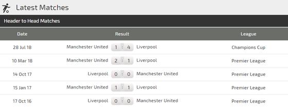 Liverpool - Manchesdter United: Đại chiến ở Anfield ảnh 4