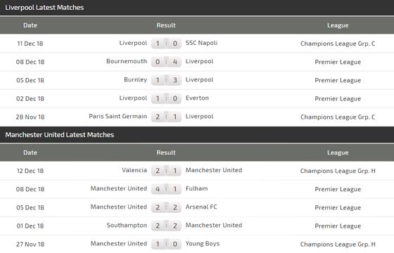 Liverpool - Manchesdter United: Đại chiến ở Anfield ảnh 5