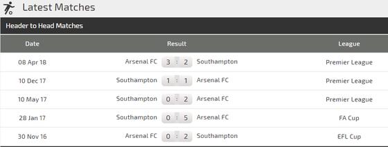 Southampton - Arsenal: Pháo thủ lại hồi sinh ảnh 3