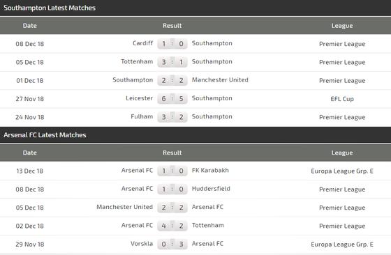 Southampton - Arsenal: Pháo thủ lại hồi sinh ảnh 4
