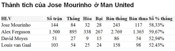 Man United sa thải Jose Mourinho ảnh 2