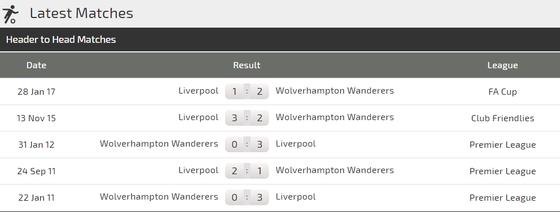 Wolves - Liverpool: Thách thức đoàn quân của Klopp ảnh 2