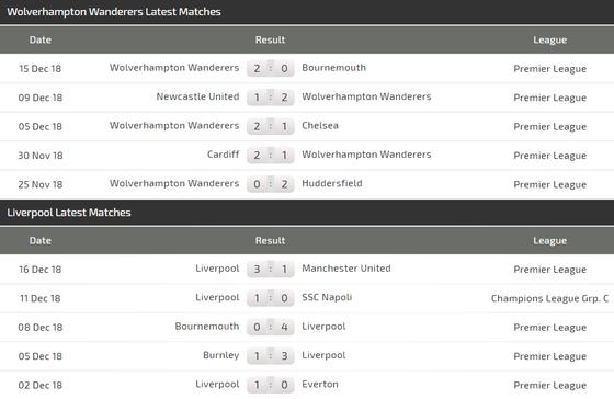 Wolves - Liverpool: Thách thức đoàn quân của Klopp ảnh 3