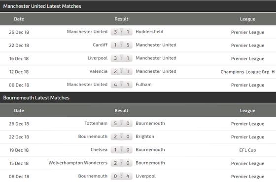 Man United – Bournemouth: Quỷ đỏ săn tìm bàn thắng, Martial trở lại đội hình ảnh 7