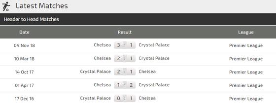 Crystal Palace - Chelsea: Vất vả trận derby London ảnh 4