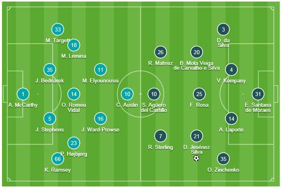 TRỰC TIẾP: Southampton - Man City: trận cầu buộc phải thắng ảnh 1