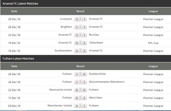 Arsenal - Fulham: Trận derby không dễ dàng ảnh 5