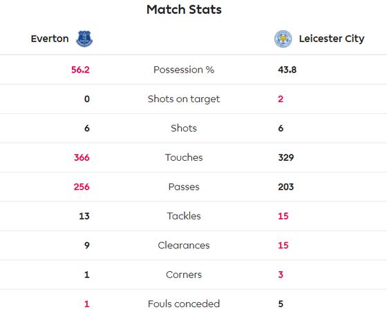 Jamie Vardy giúp Bầy cáo nhấn chìm Everton  ảnh 4