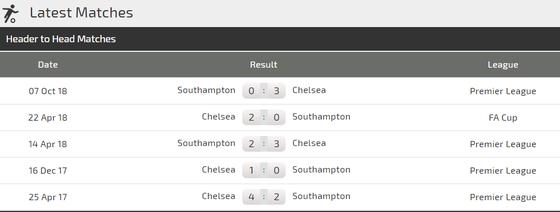 Chelsea - Southampton: Hazard giải mã Southampton ảnh 4
