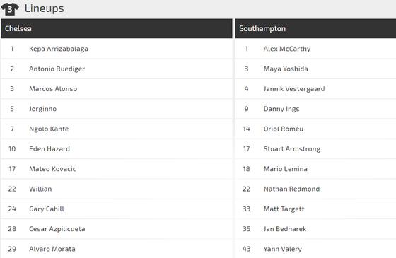 Chelsea - Southampton: Hazard giải mã Southampton ảnh 3