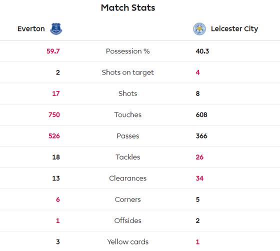 Jamie Vardy giúp Bầy cáo nhấn chìm Everton  ảnh 7