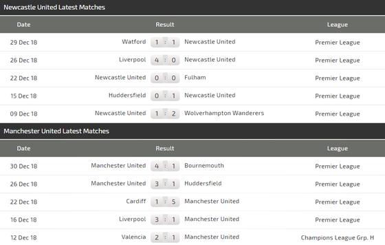 Newcastle - Manchester United: Benitez thử tài Solskjaer ảnh 5